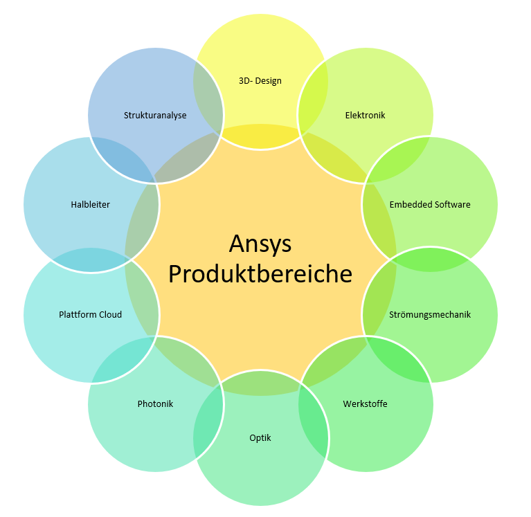 Ansys Produkte